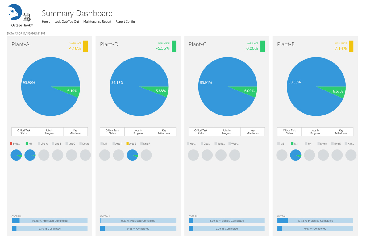 Outage Hawk Dashboard